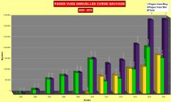 Statistiques pages annuelles 2005-2015 Corse sauvage