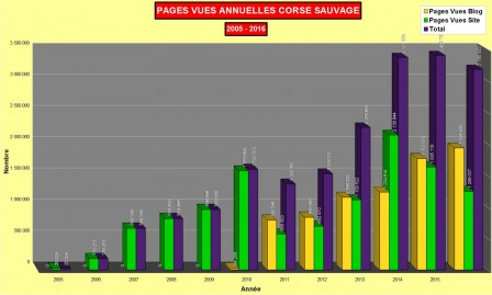 Statistiques pages annuelles 2005-2016 Corse sauvage