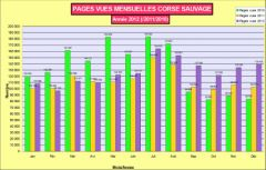 Statistiques pages mensuelles 2012 Corse sauvage