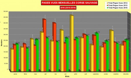 Statistiques pages mensuelles 2016 Corse sauvage
