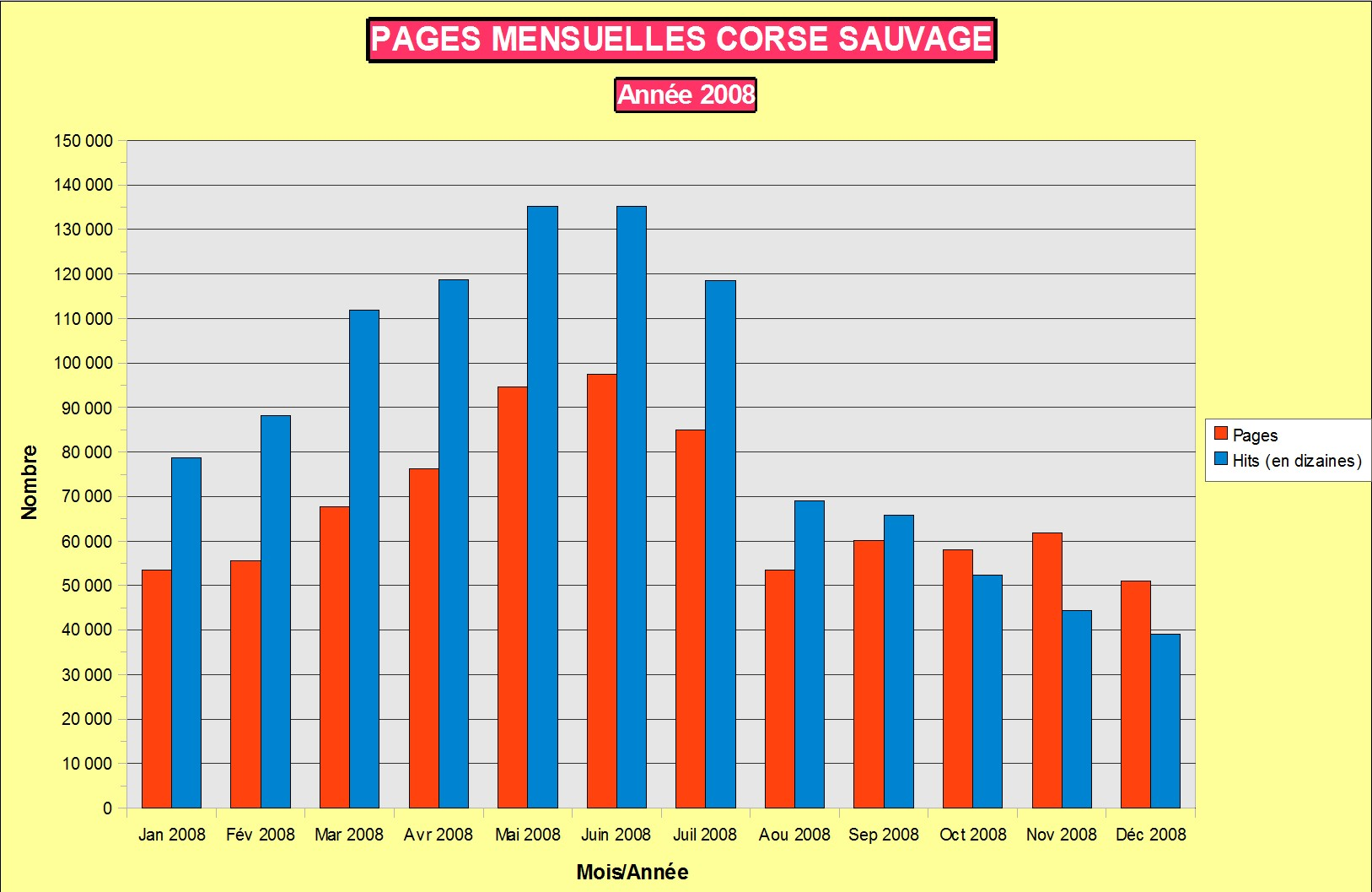 Stats pages mensuelles Corse sauvage