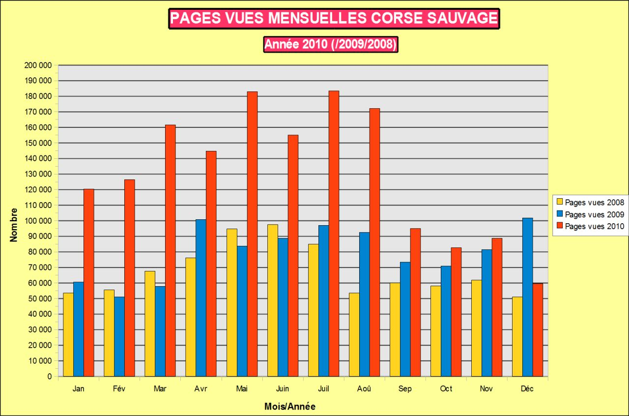 Stats pages mensuelles 2010 Corse sauvage